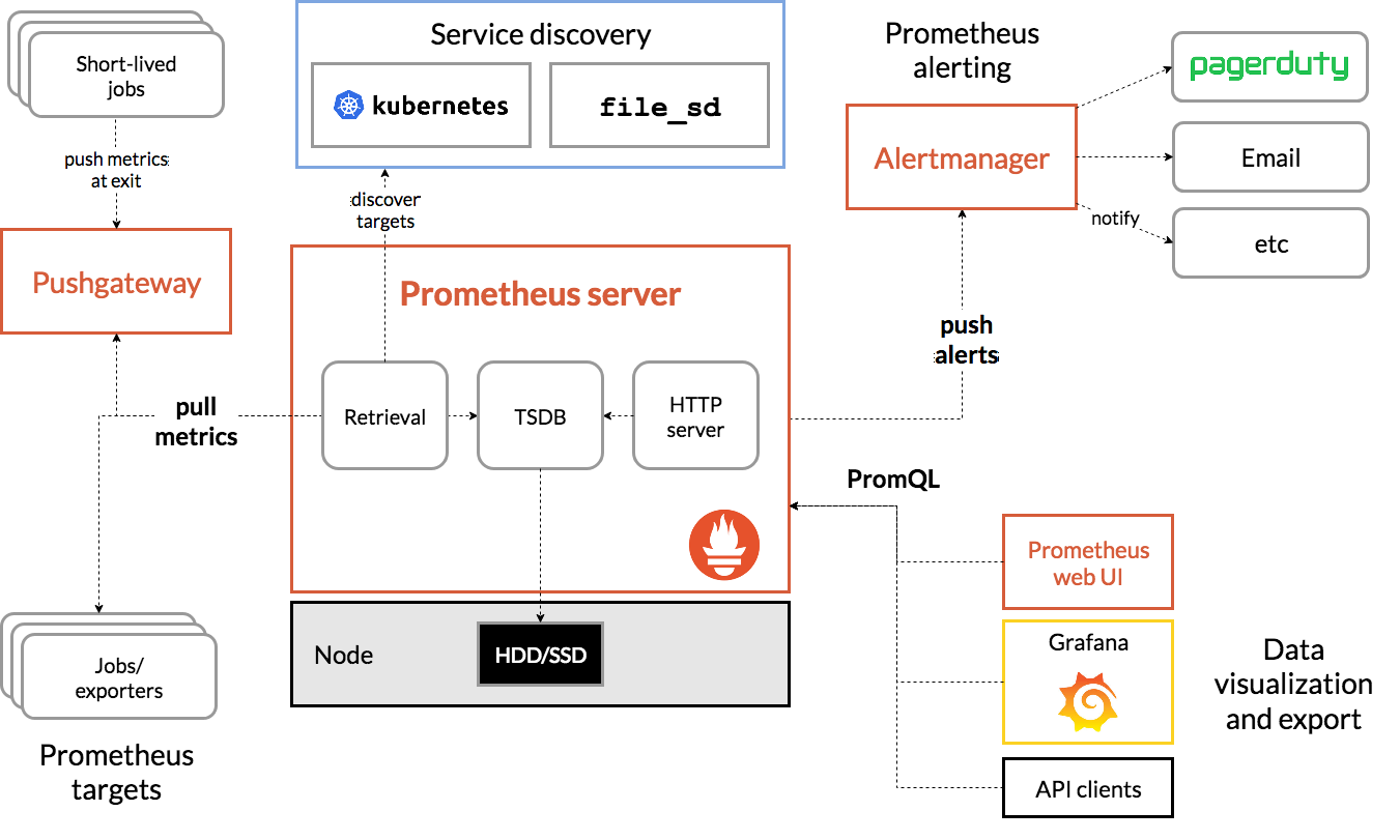 A diagram of the prometheus stack. Showing prometheus at the centre with pull metrics gathering data, push alerts sending out warnings and notifications and Grafana querying the database for information.