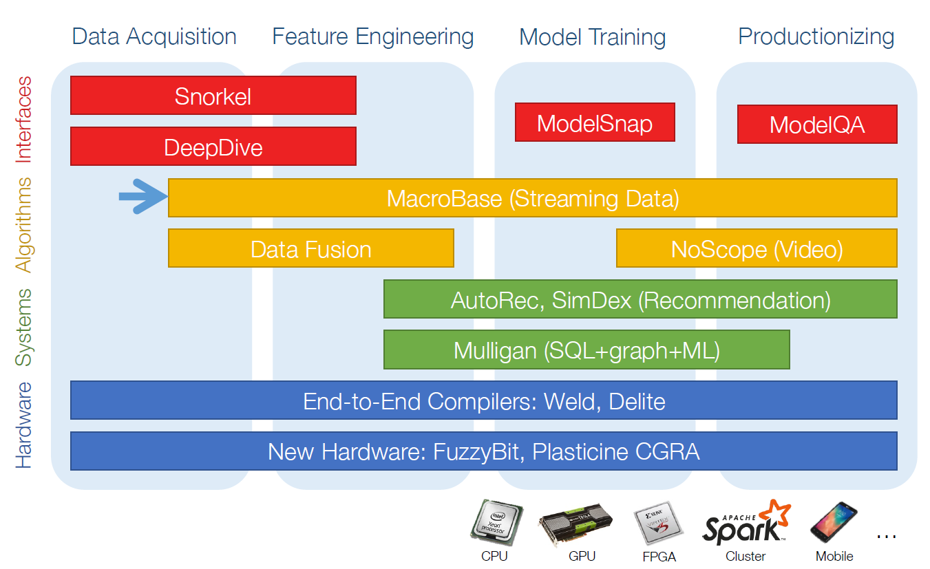 Five Not Well-Known Machine Learning Architectures that will