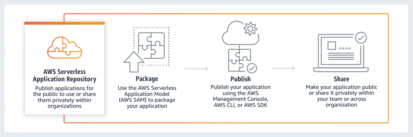 Adding serverless functionality to existing applications