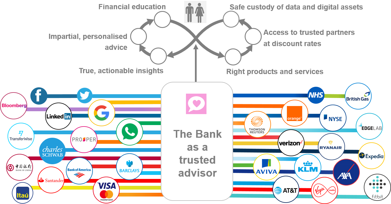 How banks can become better aggregators than Google