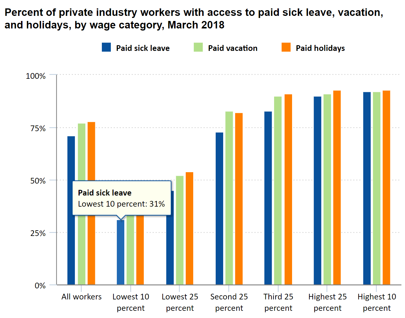 Chart of percentage of private industry workers with sick leave