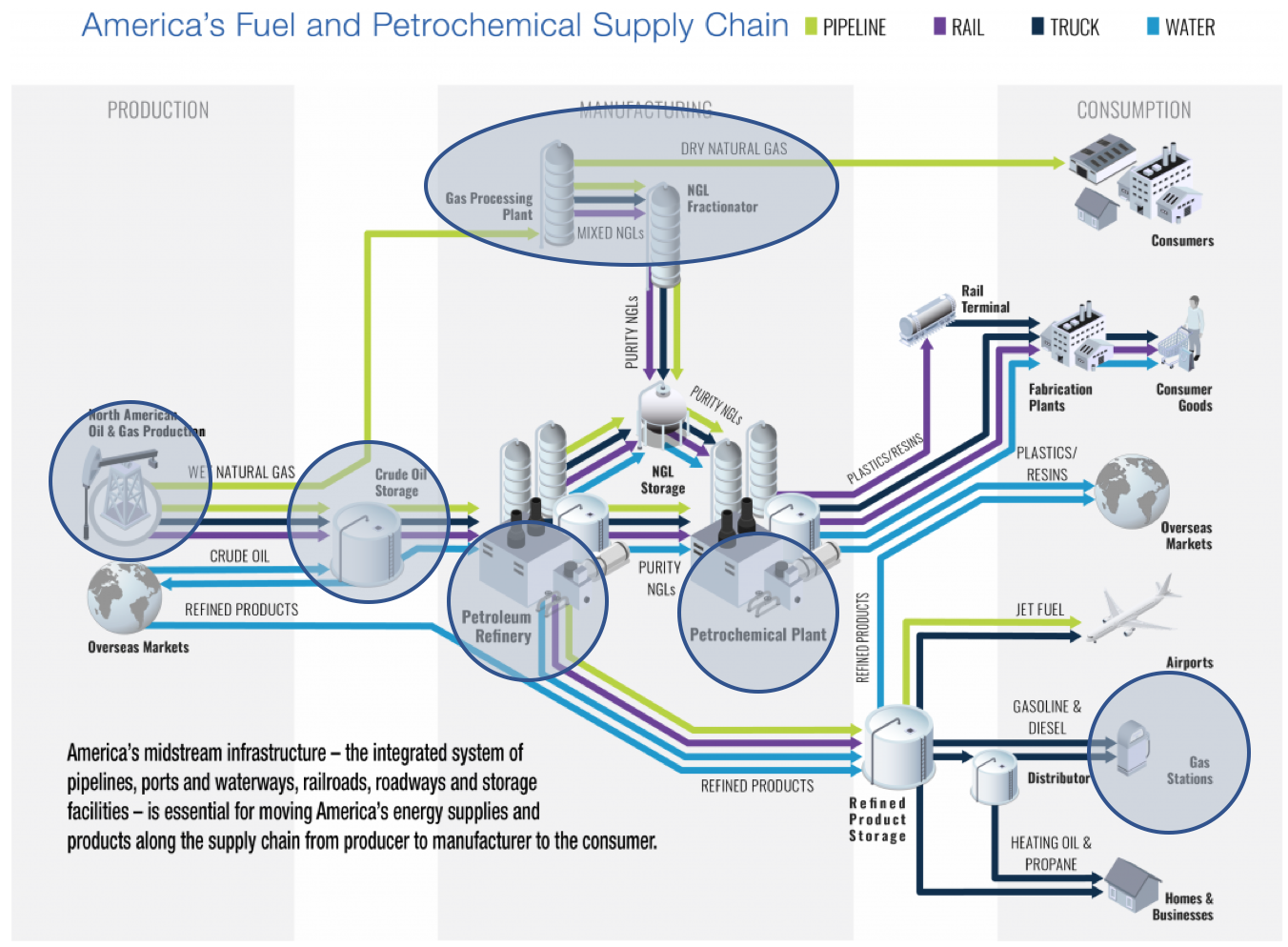 America's fuel and petrochemical supply chain