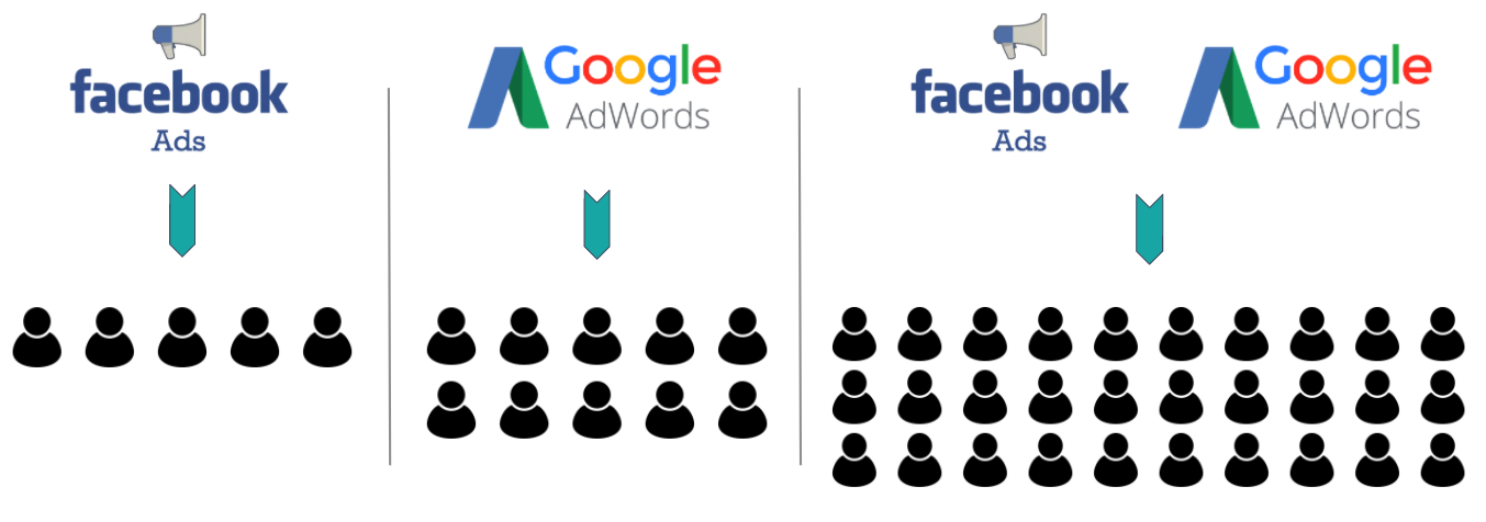 Facebook Ads and Google AdWords conversions graphic