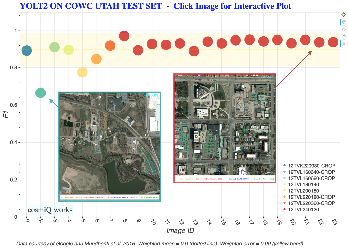 Car Localization and Counting with Overhead Imagery, an