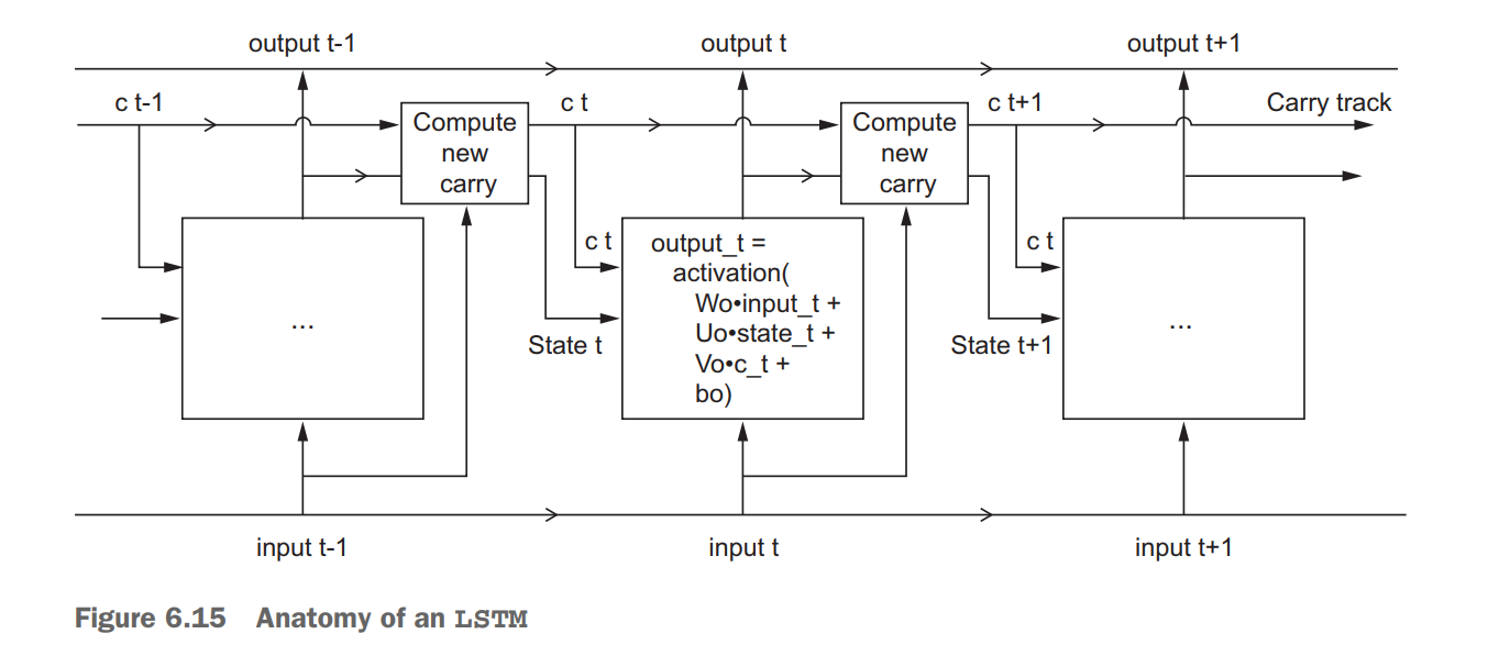 Recurrent Neural Networks by Example in Python - Towards