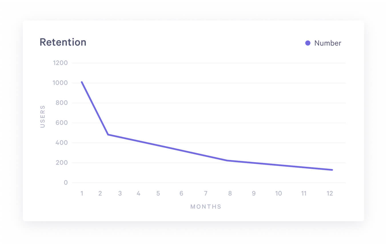 A Guide for Customer Retention Analysis with SQL - Stats and