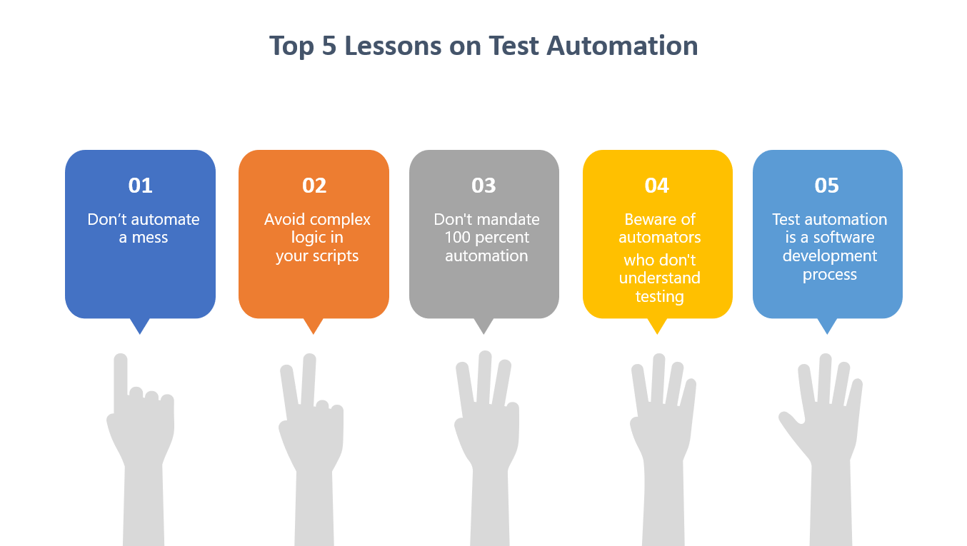 My Top 5 lessons on Test Automation | by Andrejs Doronins | Javarevisited |  Medium