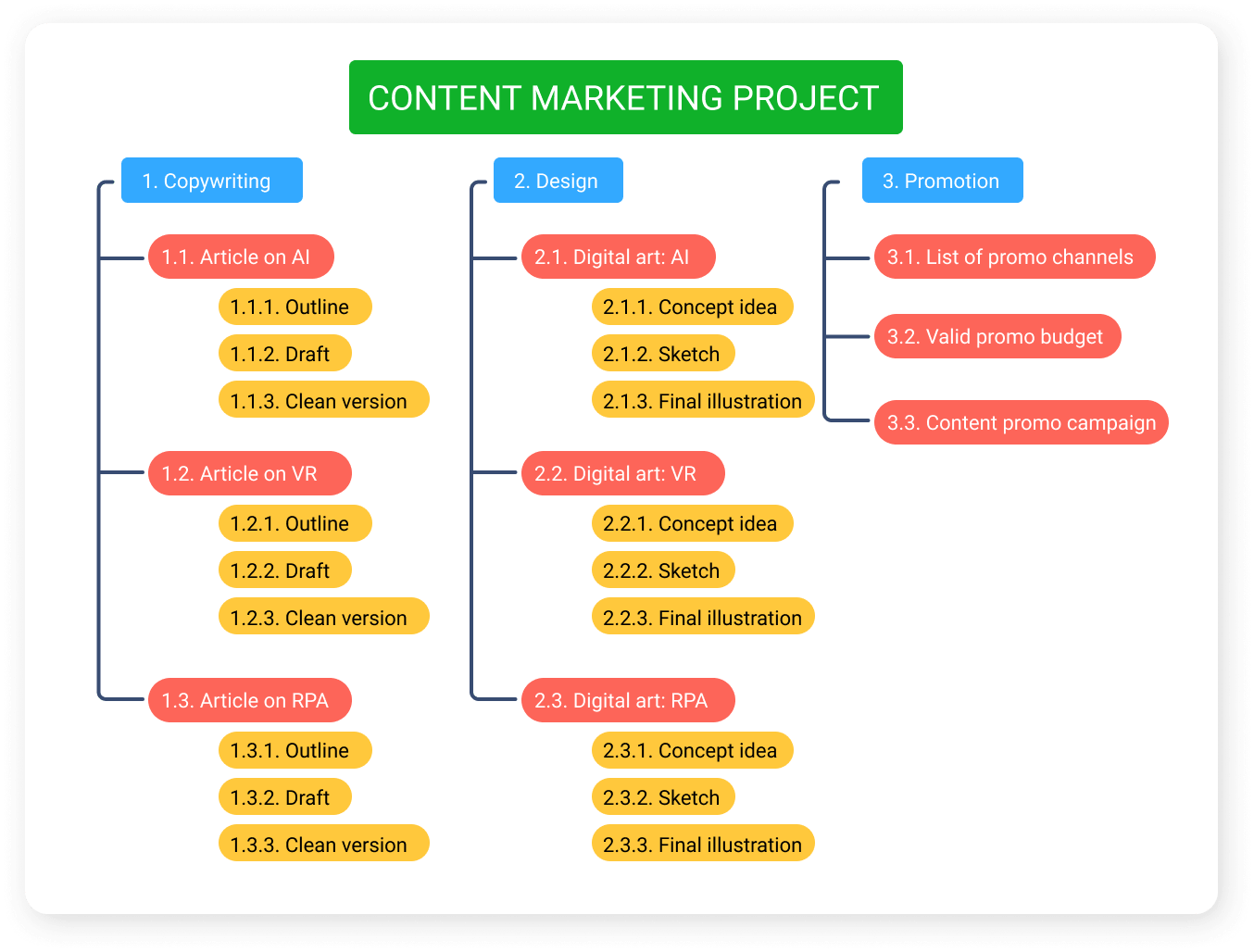 WBS for a content marketing project