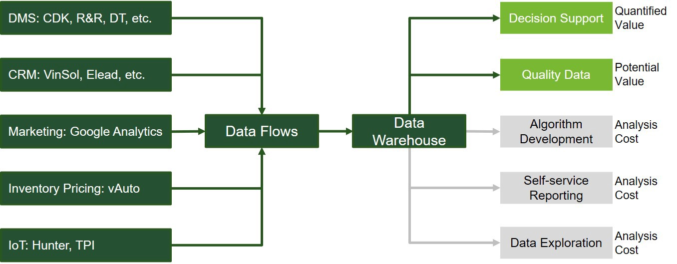 The Data Supply Chain enables the Decision Intelligence functionality