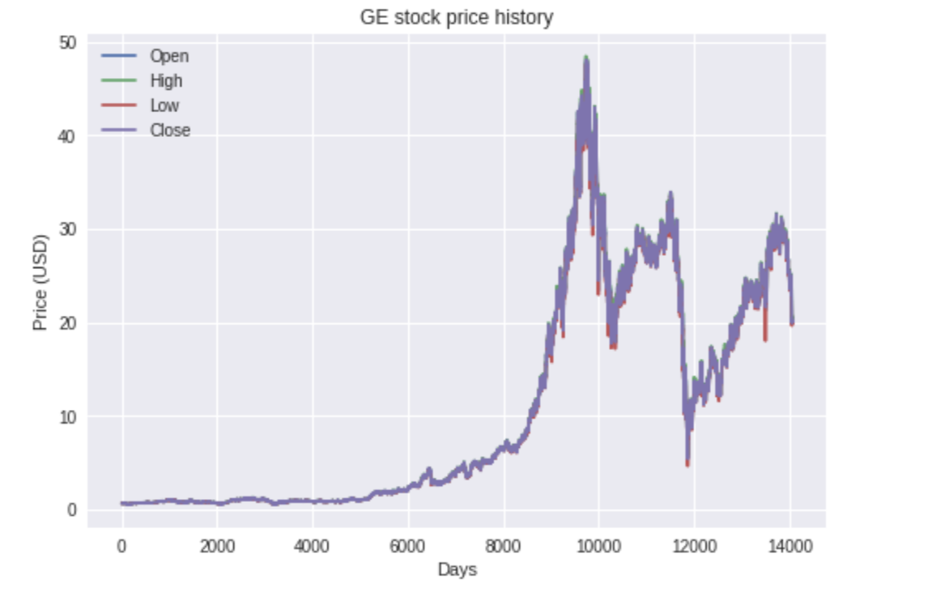 Predicting Stock Price with LSTM - Towards Data Science