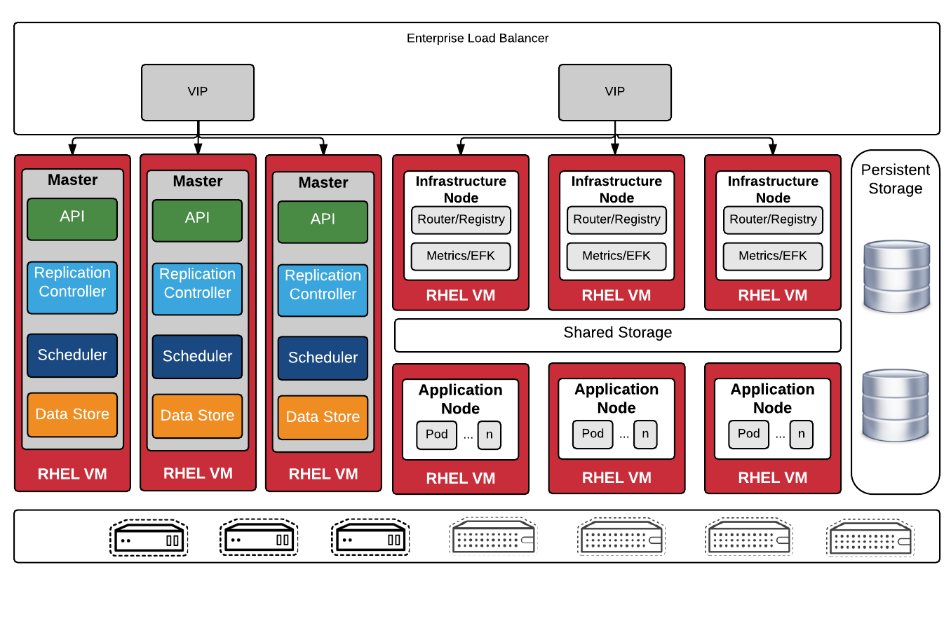 Installing a Highly-Available OpenShift Origin Cluster