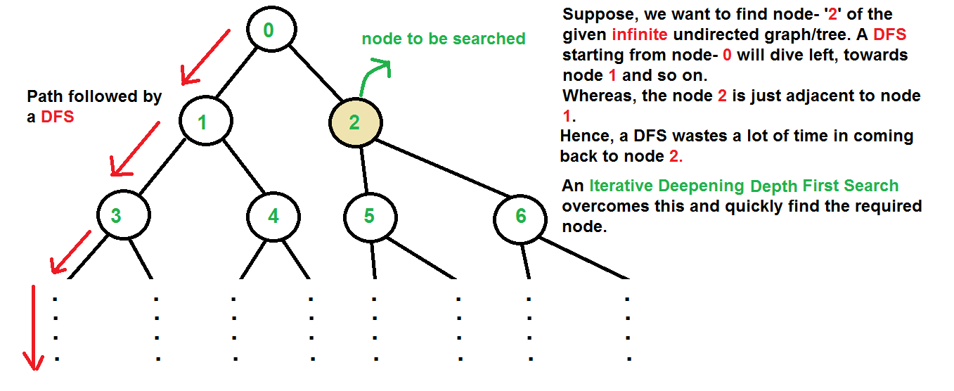 Top Algorithms And Data Structures You Really Need To Know By Jason Roell Towards Data Science