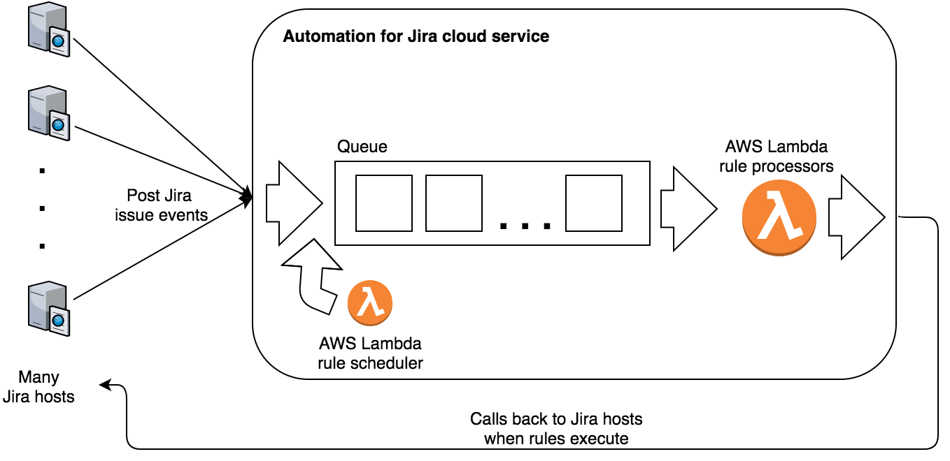 What's old is new again — how we switched from AWS Kinesis