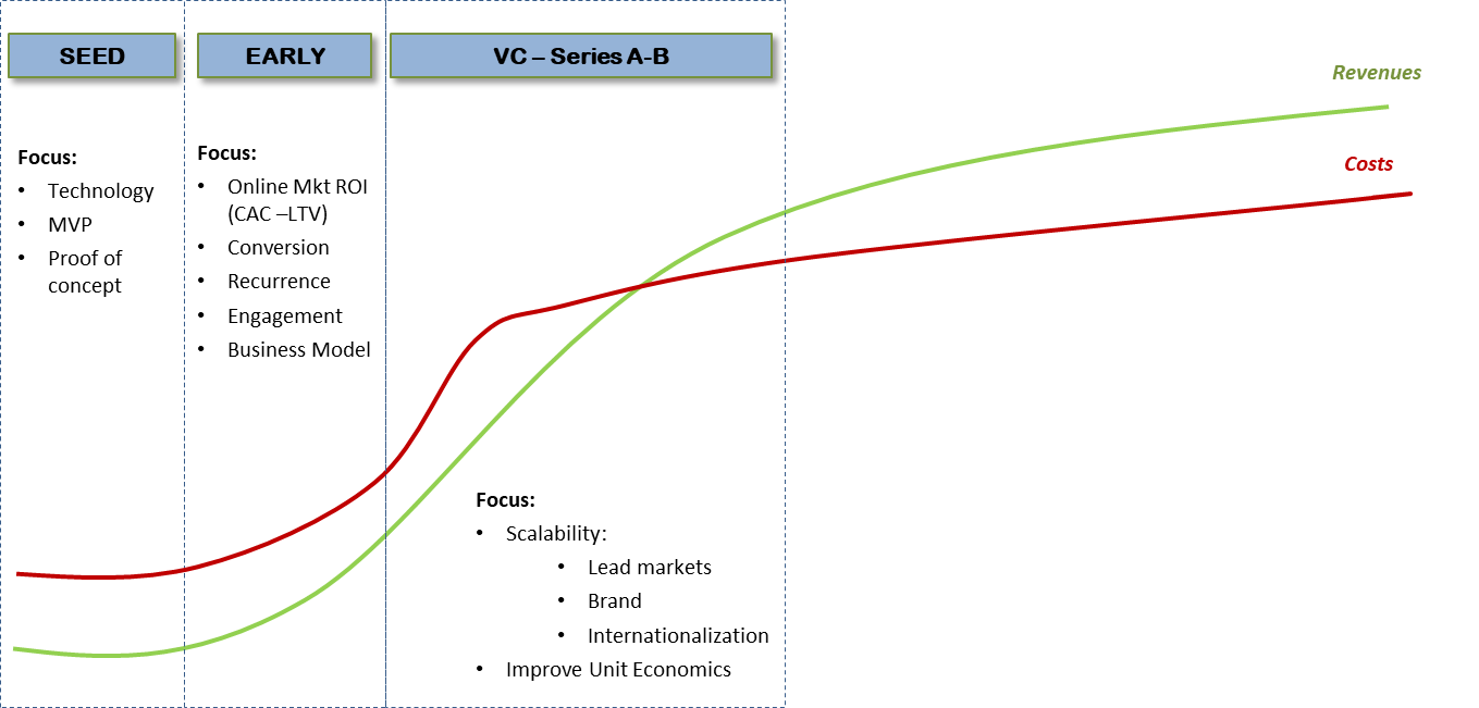 Basic Guide to Startups Valuation over its Life — From