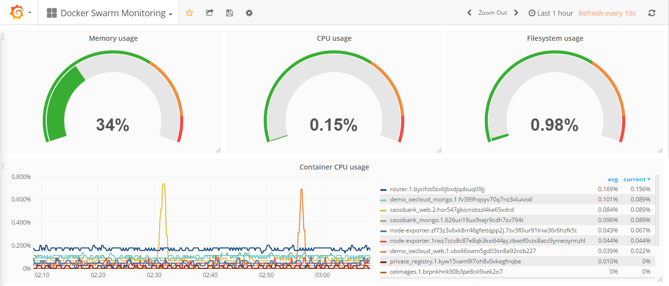 Monitoring in Docker Stacks - It's that easy with Prometheus!