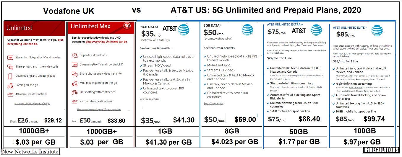 At T S Wireless Profits Are Outrageous At T S 5g Wireless Prepaid Prices Are Obscene Compared To Overseas Why By Bruce Kushnick Medium