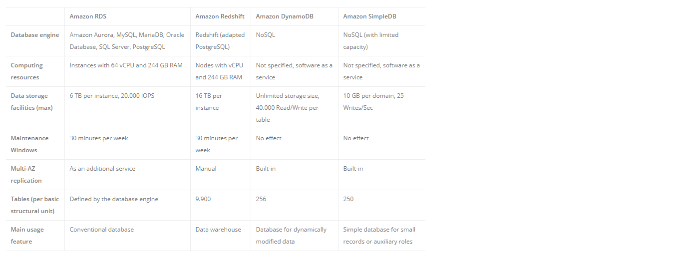AWS Database Services Complete Overview: RDS vs Redshift vs