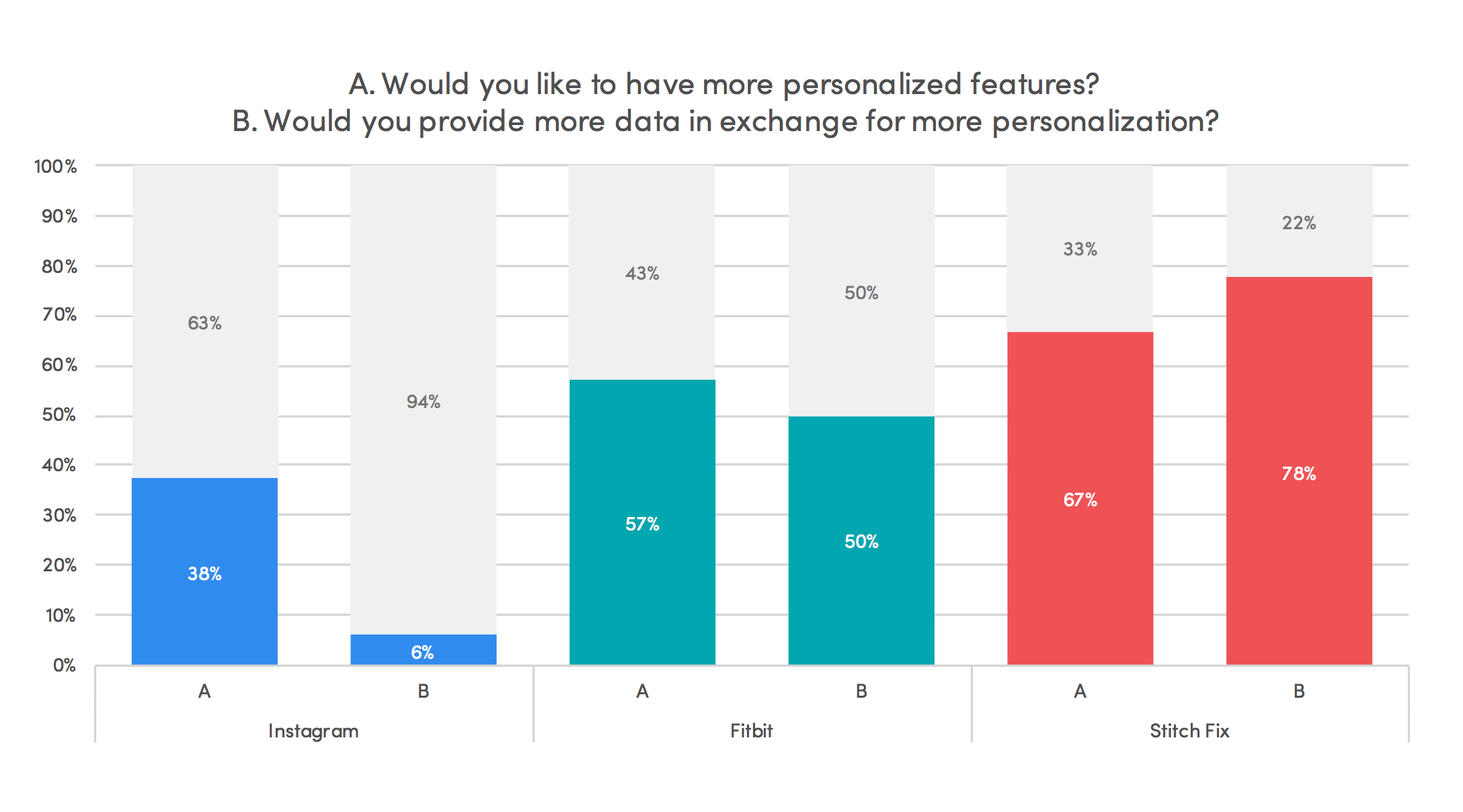 The Value Exchange of the Digital Age Part 3  Privacy: The Consumer Perspective