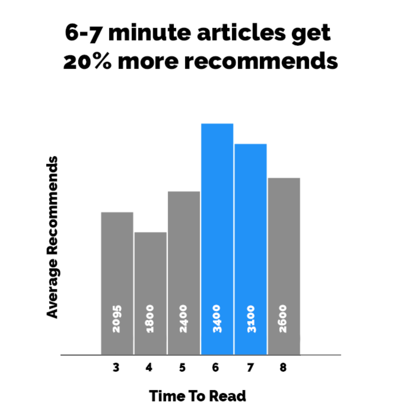6–7 minutes short articles have 20% more recommendation