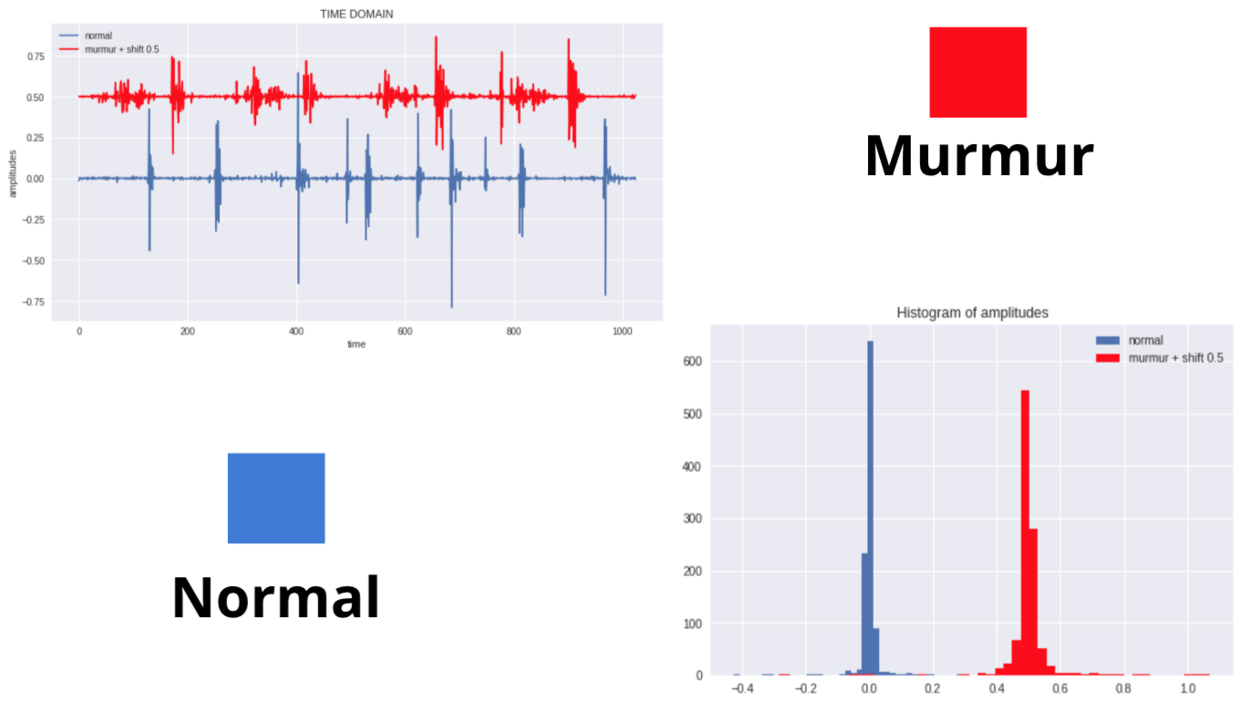 How to detect anomalies in Audio Signal Processing of the