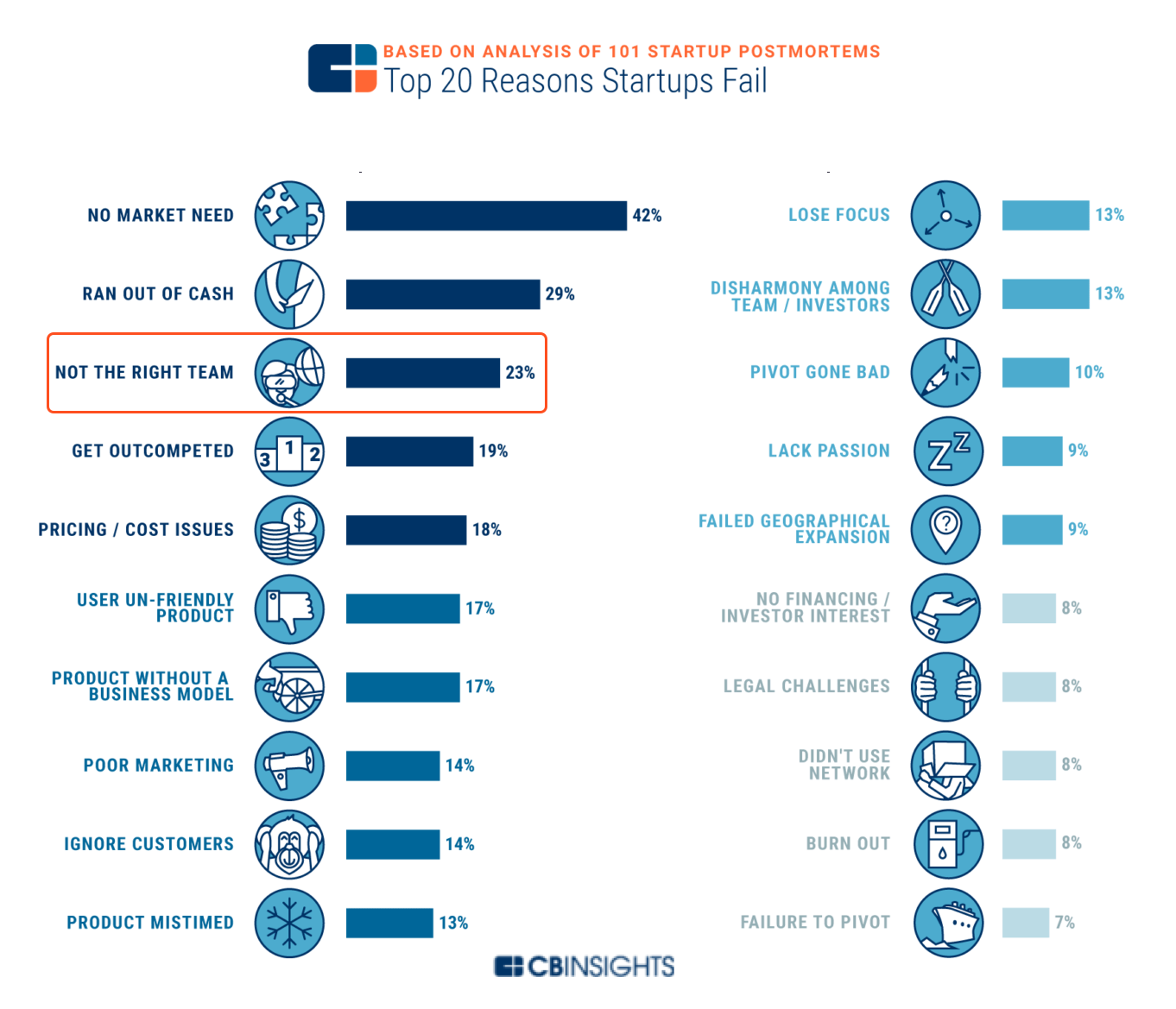 Top Reasons Startups Fail according to CB Insight Report