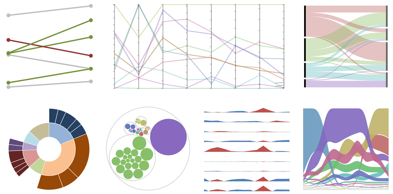 7 Data Visualization Types You Should be Using More (and How