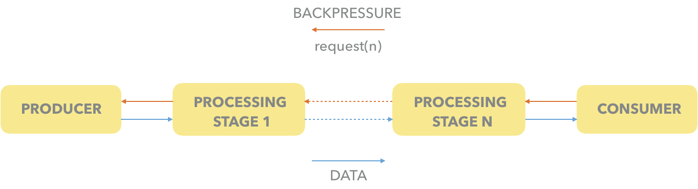 How (not) to use Reactive Streams in Java 9+ - SoftwareMill