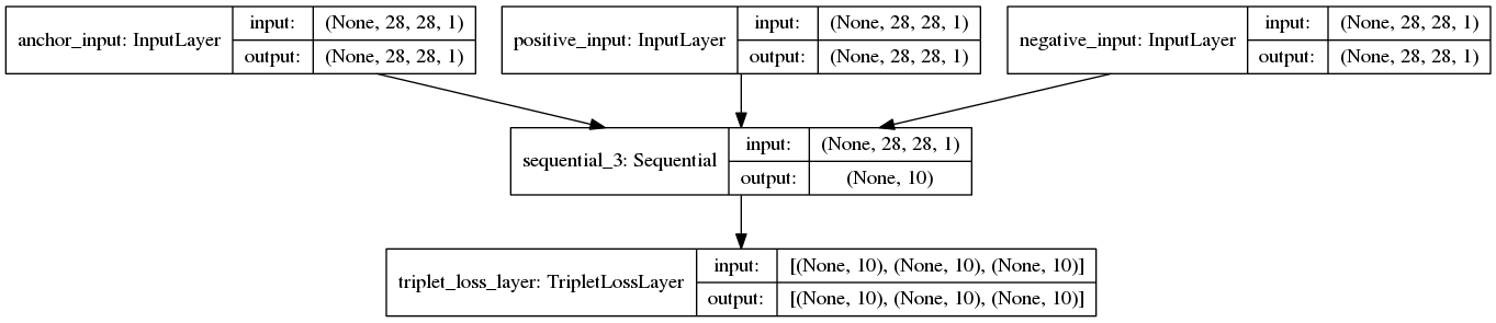 One Shot learning, Siamese networks and Triplet Loss with Keras
