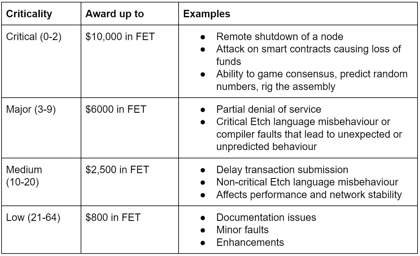 Fetch AI Technical Bounty: awards up to $10,000 for