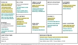 Why and How to Model a Non-profit on the Lean Canvas