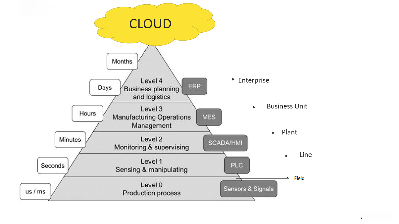92) What is the five layer automation pyramid? - Products