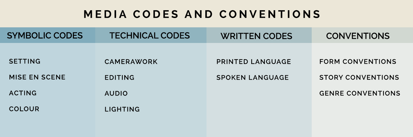 Media Codes and Conventions - media codes
