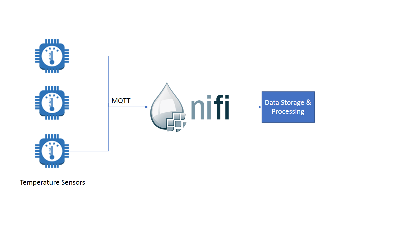 Here is a 10 min Do-It-Yourself tutorial on IoT with Apache NiFi