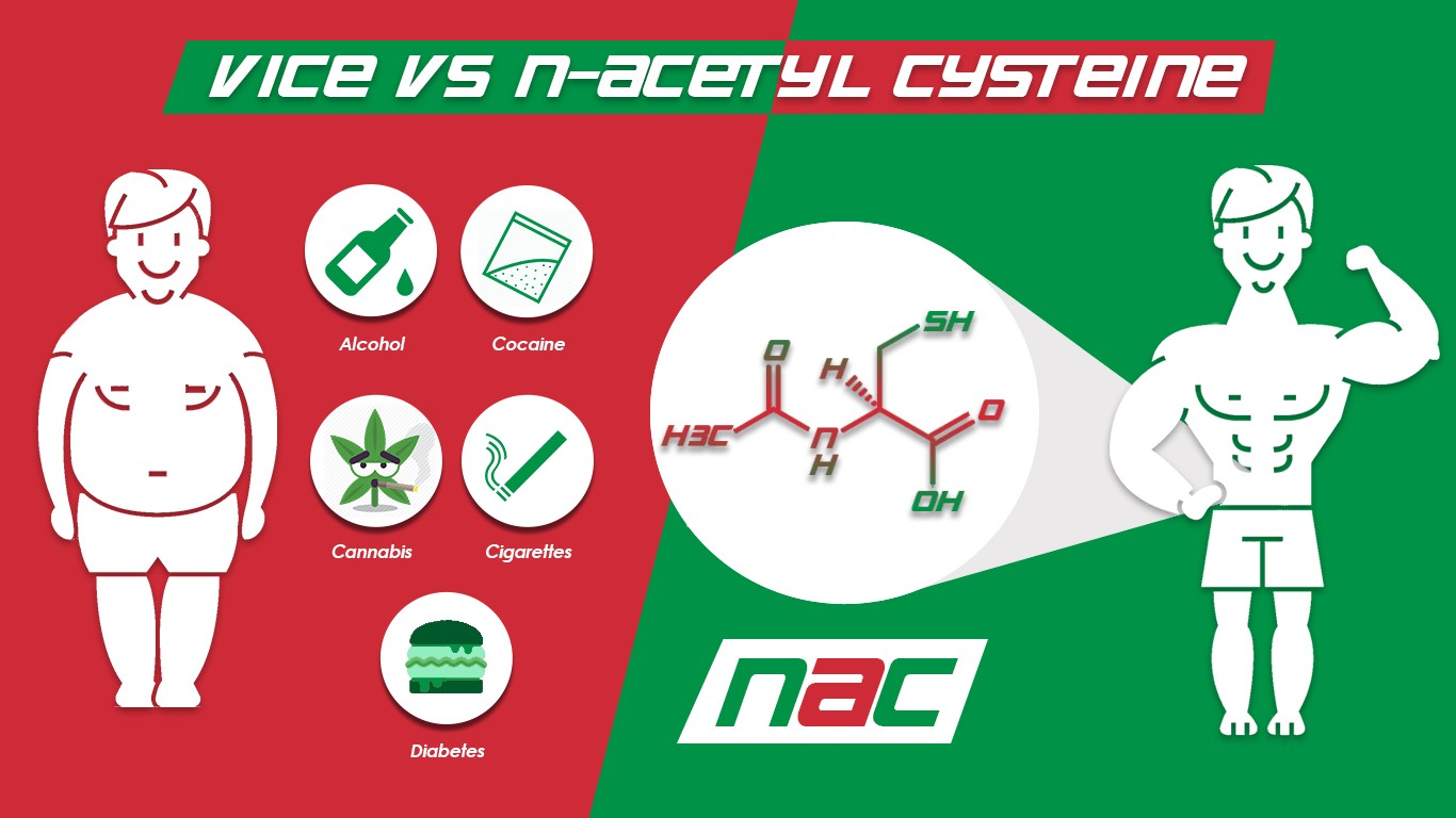 N-Acetyl Cysteine: a Biohack for those who have succumbed to