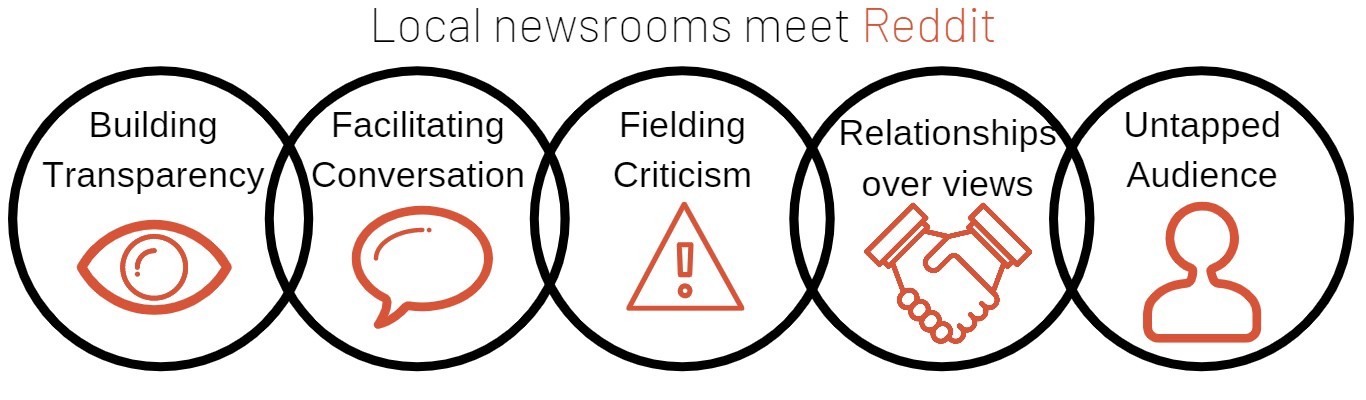 How local newsrooms can begin talking to readers on Reddit