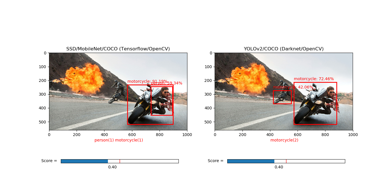 Exploring OpenCV's Deep Learning Object Detection Library