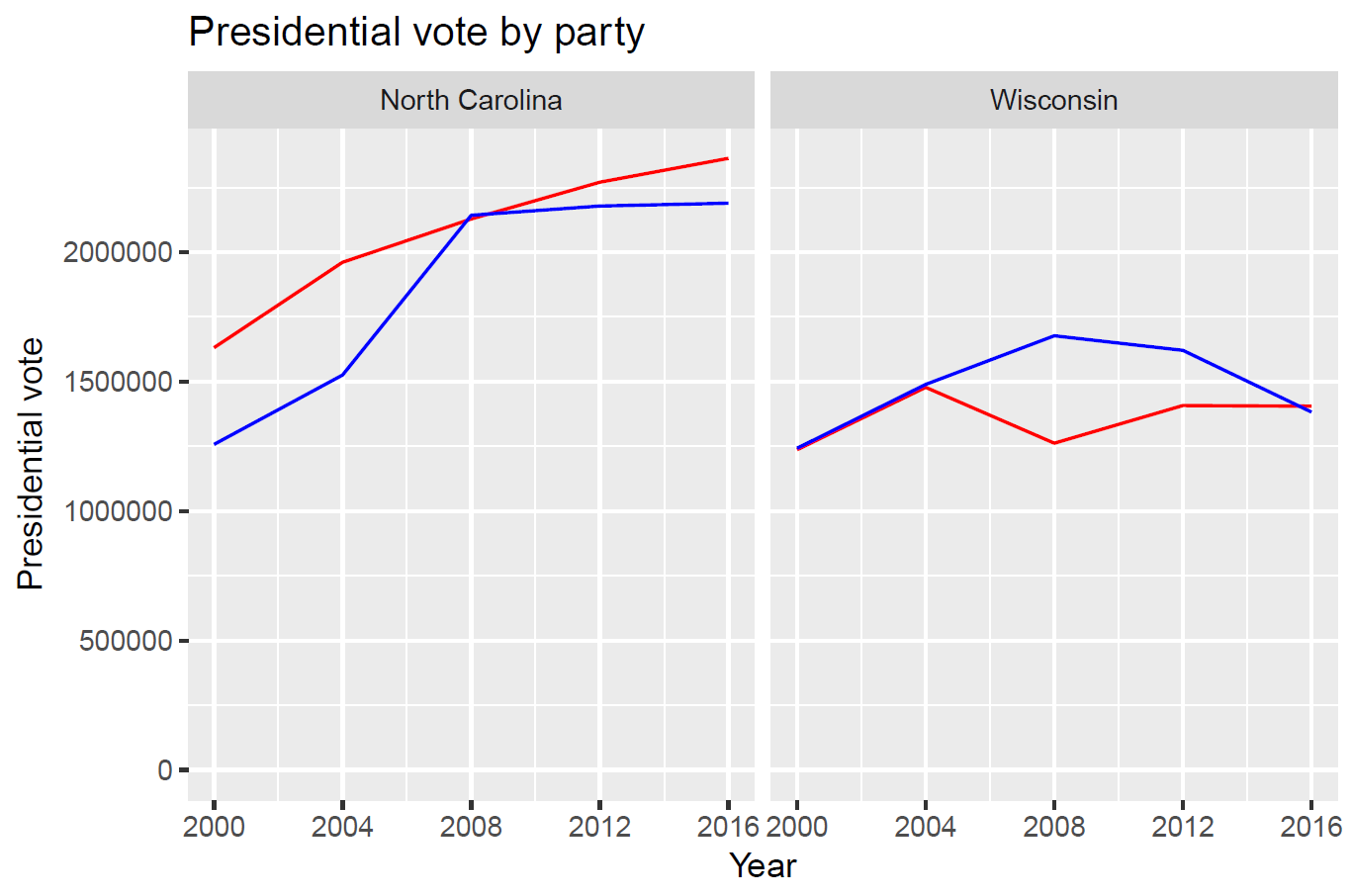Graph of presidential vote in Wisconsin and North Carolina 2000–2016