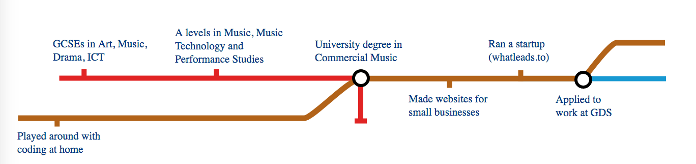 tube map with 3 lines from schools journey with subjects studied to starting at GDS