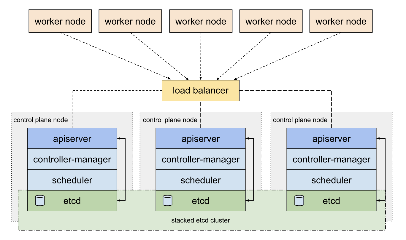 Kubernetes Tips: HA Cluster With Kubespray - Better