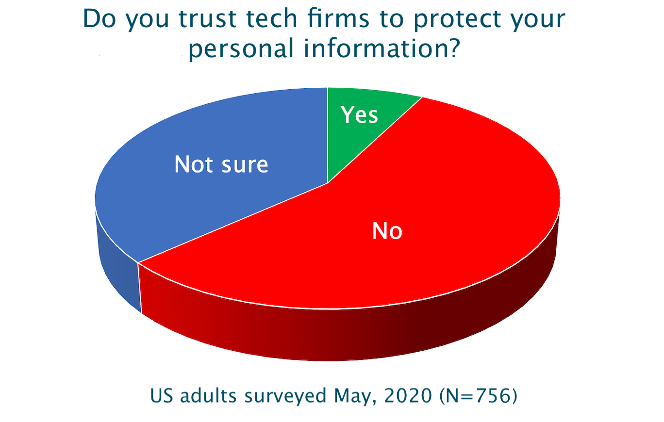 """Charts shows under 10% of respondents said """"yes"""" when asked if they trust tech firms to protect their personal information"""