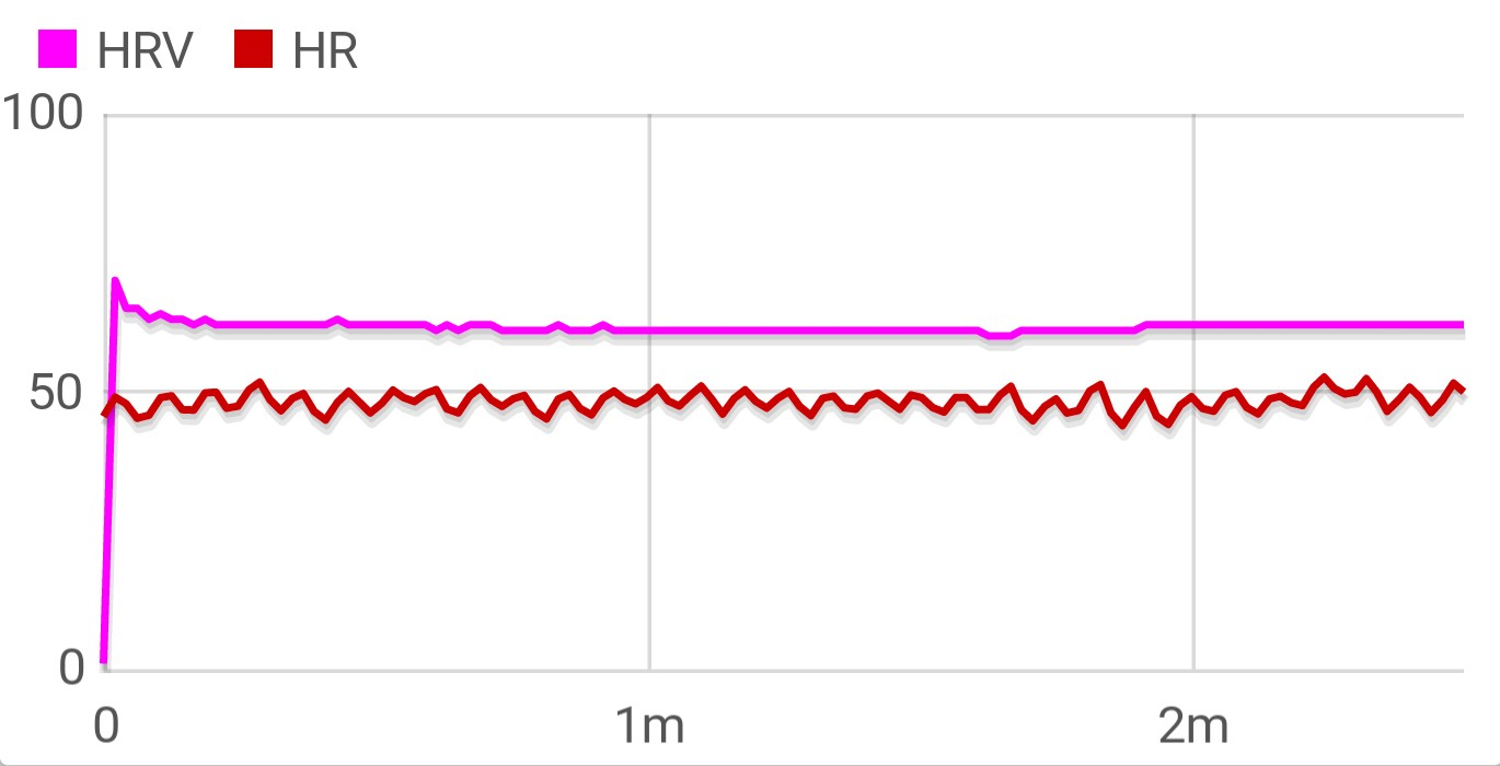 Heart Rate Variability — What, Why & How? - Biohackers