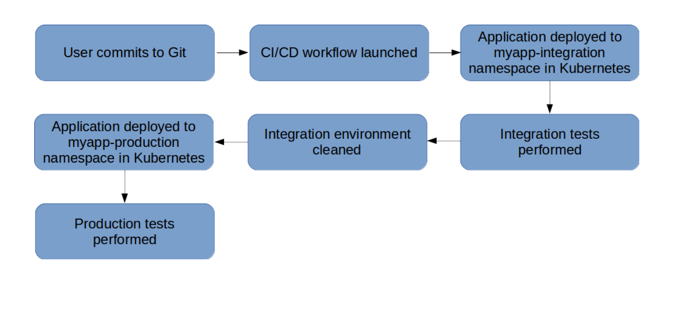How to setup CI/CD workflow for Node js apps with Jenkins