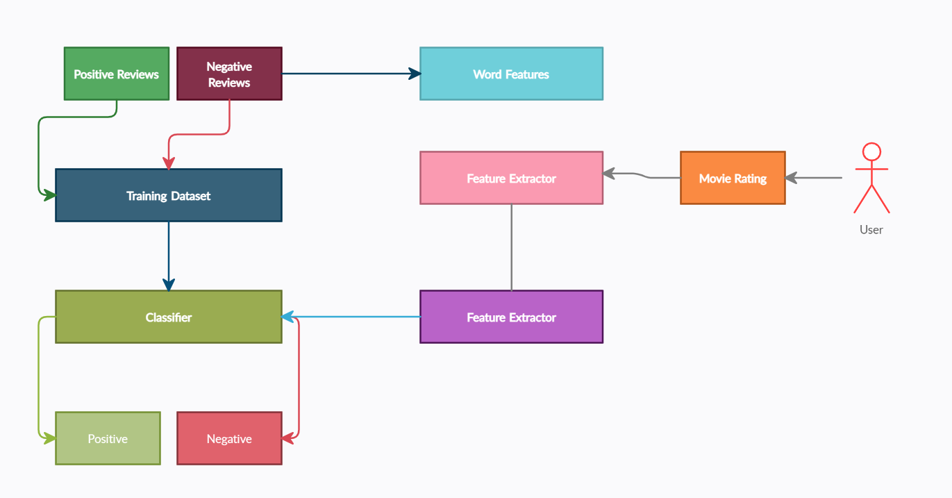 Diagram showing the typical architecture for a sentiment analysis problem, in this case a movie data application.