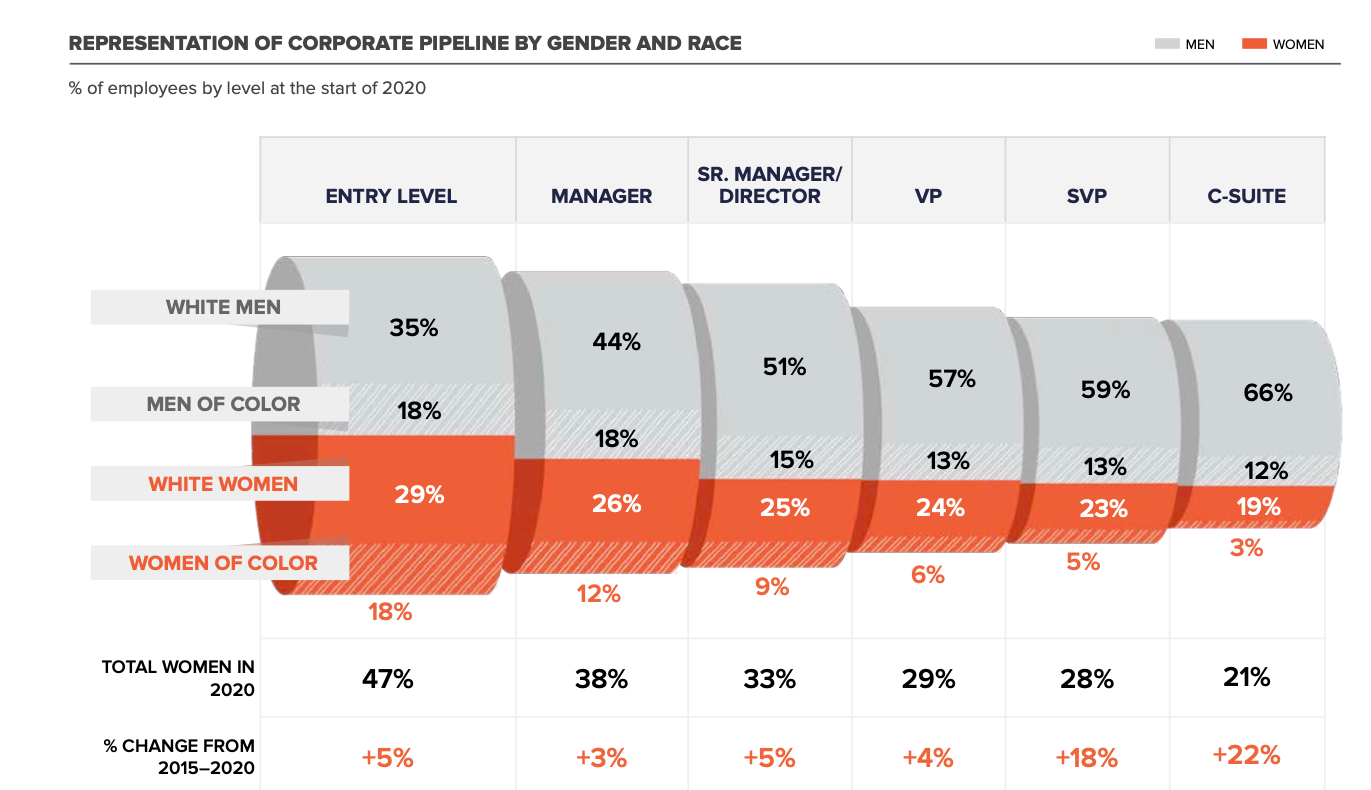 McKinsey & Company and LeanIn.Org 6th edition of the American 'Women in the workplace' survey in 2020