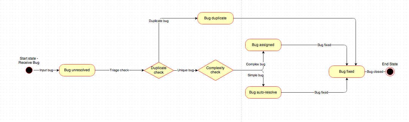 Uml State Diagrams In Confluence Draw Io For Confluence Enables The By Draw Io Medium