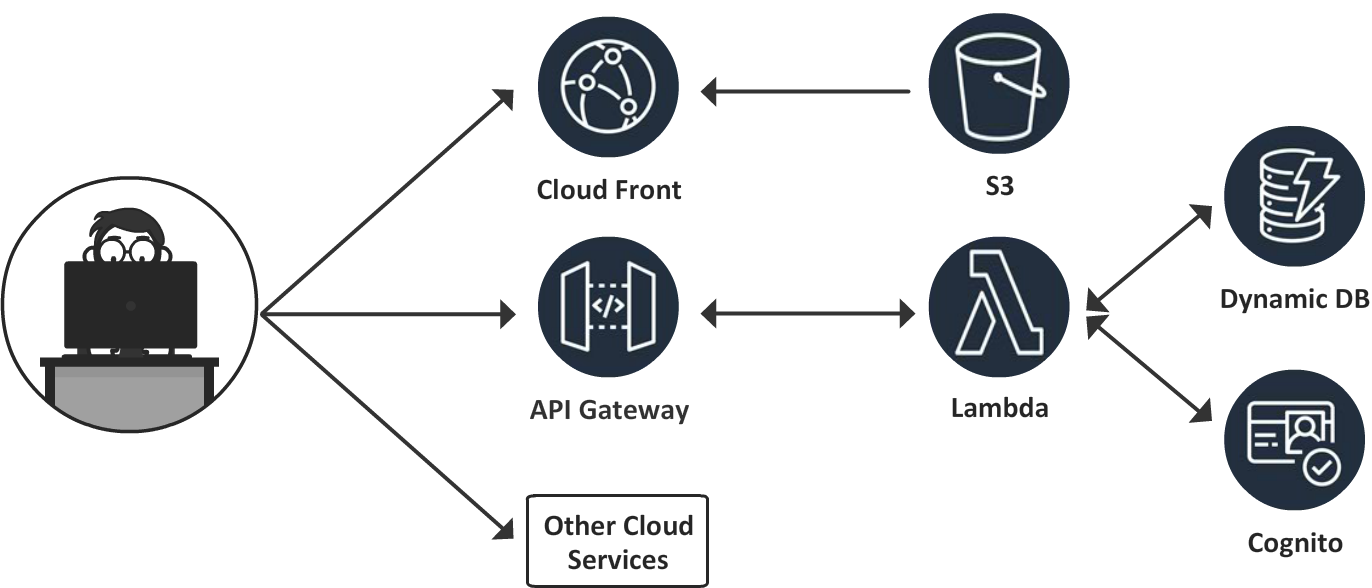 Announcing: Serverless JavaScript with AWS Lambda in 7 Days