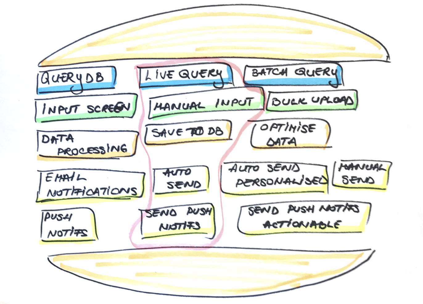 Hamburger Method to Split User Stories in Scrum—the details of each bite as user story in Agile.