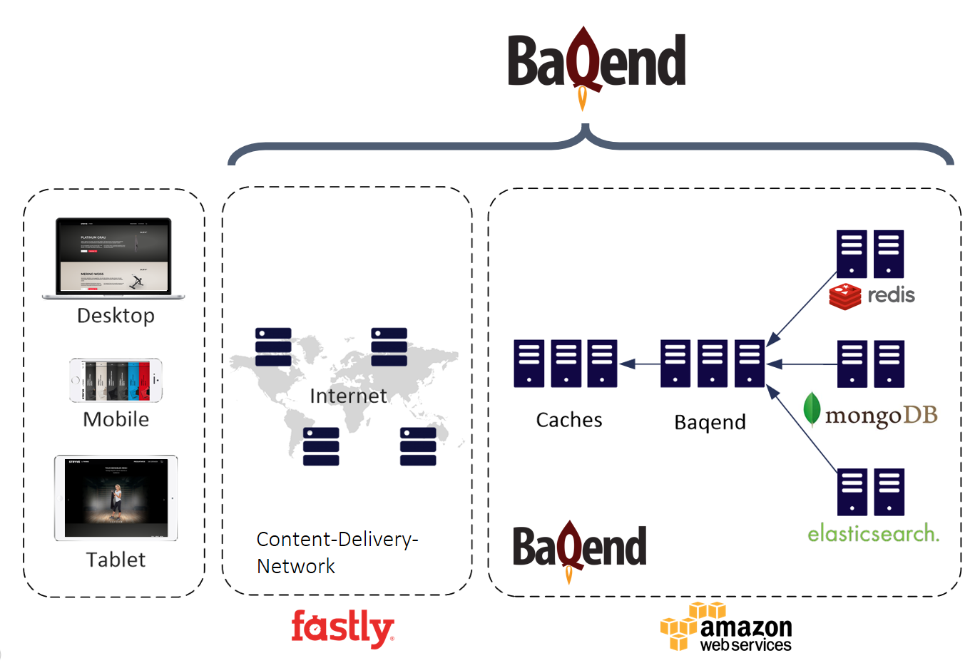 Lessons Learned Building a Backend-as-a-Service: A Technical