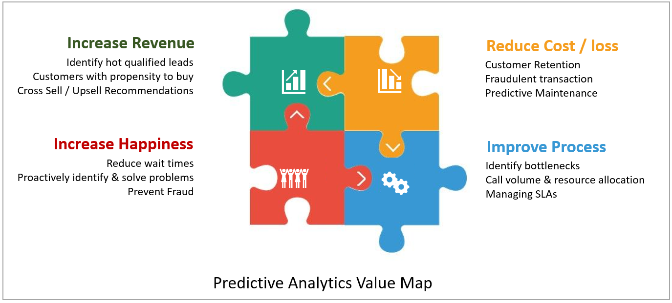 Predictive Analytics Value Map Identifying Business Value On Predictive Projects By Sriram Parthasarathy Product Coalition
