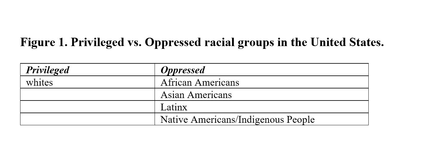 Privileged vs. Oppressed racial groups in the U.S.